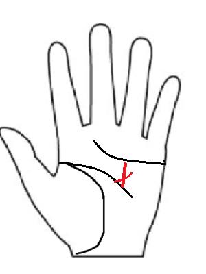 太陽十字線!別名芸術十字線!右手左手の手相の意味とは?選ばれし者